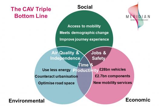 Zenzic: The CAV Triple Bottom Line