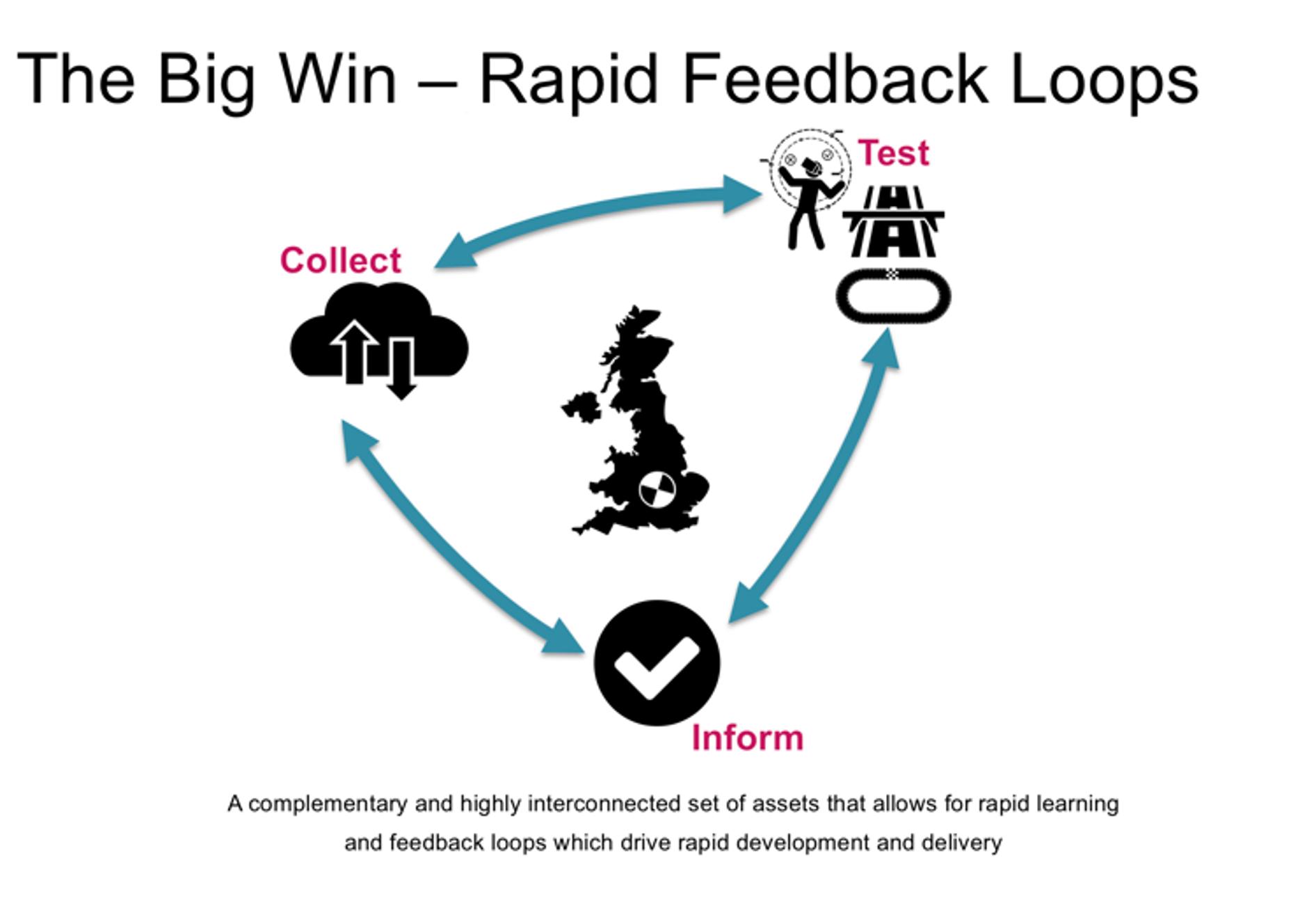 The Big Win - Rapid Feedback Loops